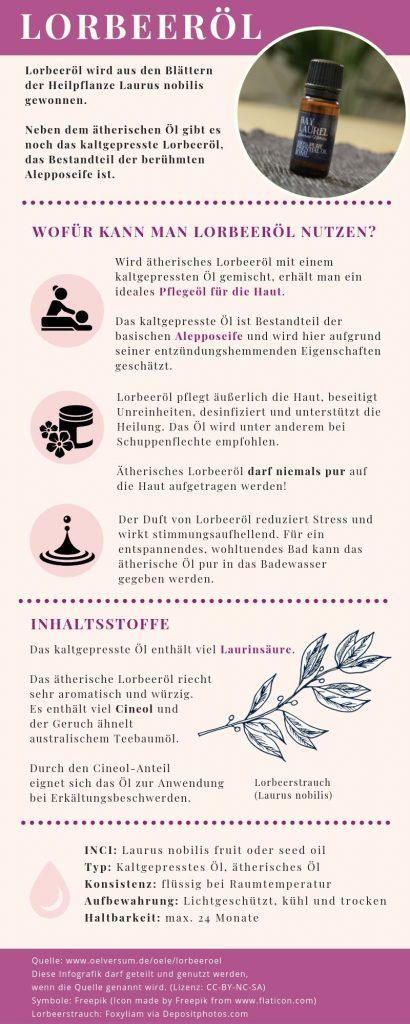 Lorbeeröl Infografik